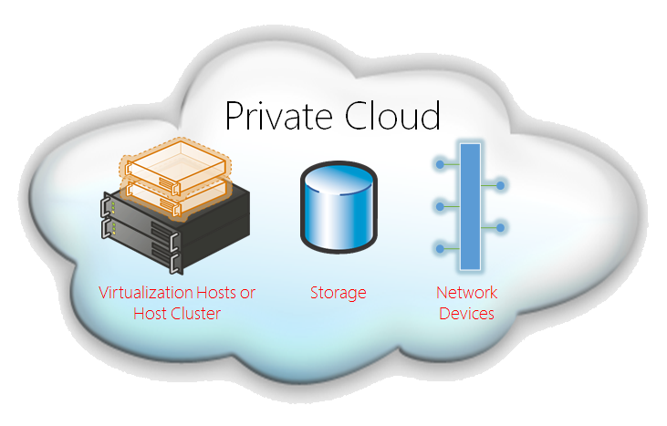 Private cloud 1